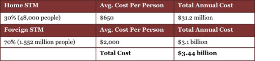 Chart: cost of short-term missions trips