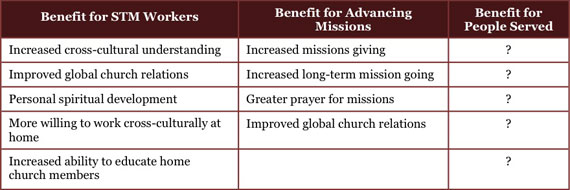 Chart: claims of short-term missions trip beneifits